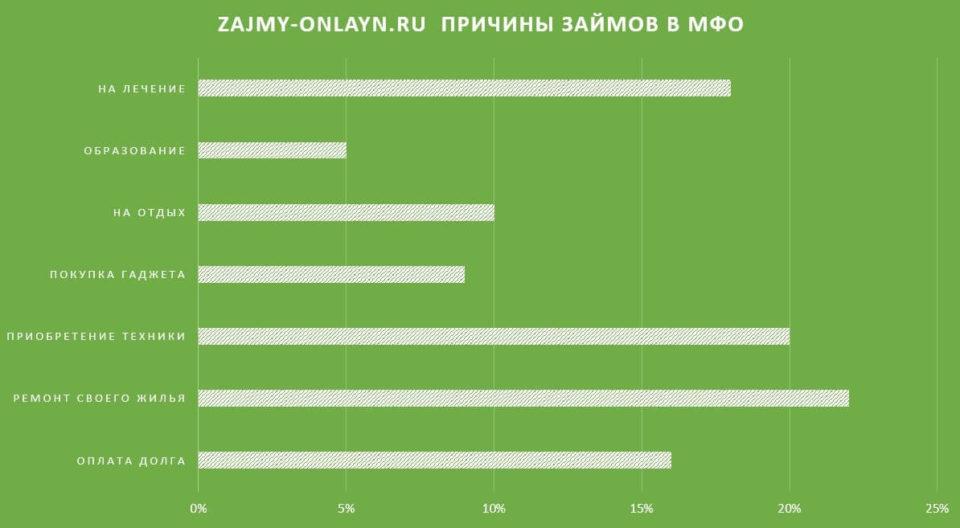 Разные статистические данные