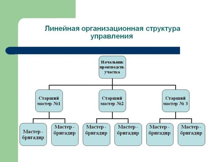 Фото Линейная организационная структура управления