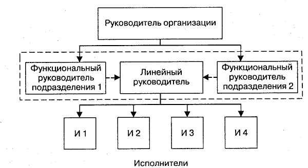 Фото Линейно-функциональная структура организации