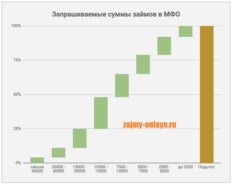 Картинка График_Запрашиваемые суммы займов