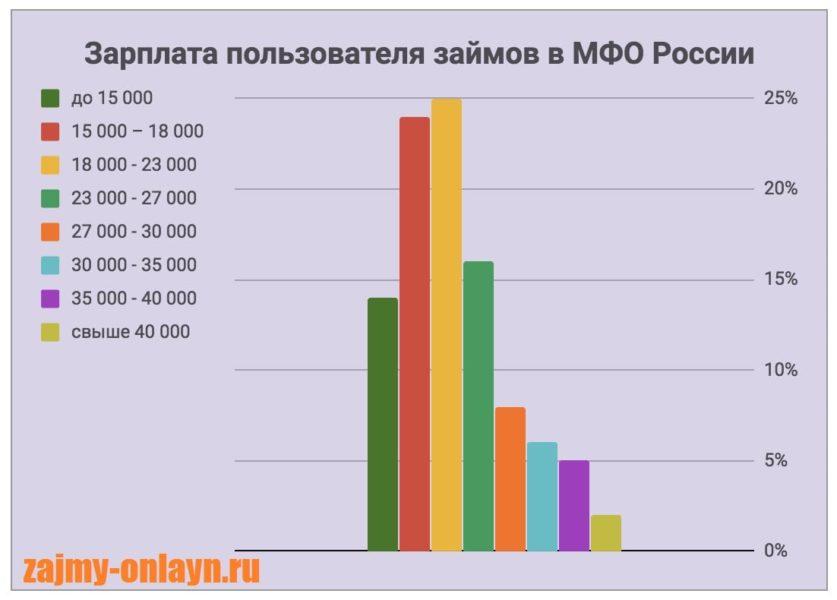 Картинка График_Зарплата пользователя займов