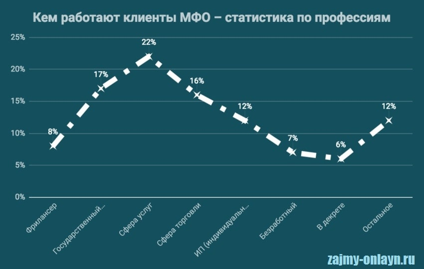 Изображение Статистика по профессиям заемщиков МФО