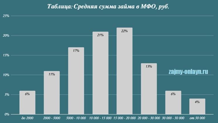Фото Таблица_Средняя сумма займа в МФО