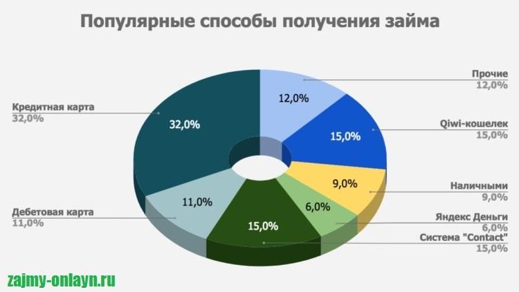 Картинка Диаграмма_Популярные способы получения займа