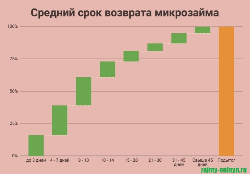 Фотография График_Средний срок возврата микрозайма