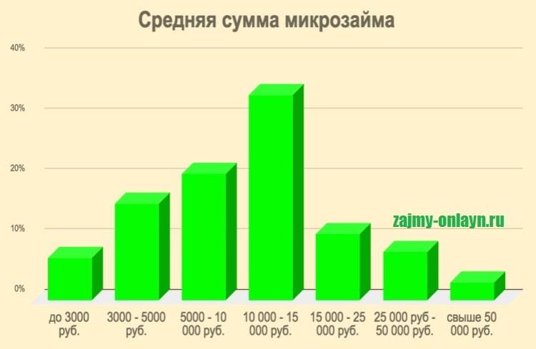 Фотография График_Средняя сумма микрозайма