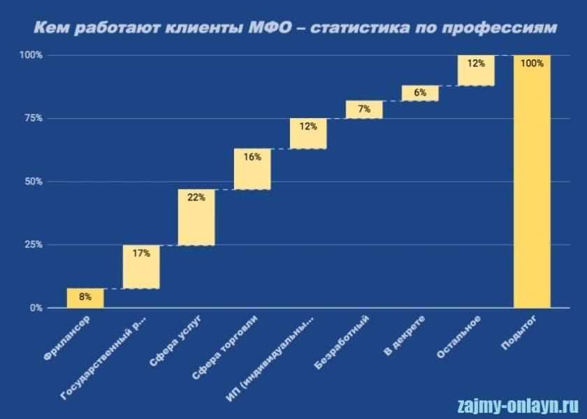 Фотография Статистика_Кем работают заемщики МФО
