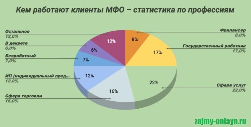 Фото Статистика_Кем работают заемщики МФО