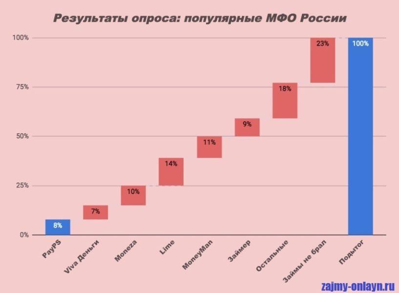 Картинка Статистика_Популярные МФО России