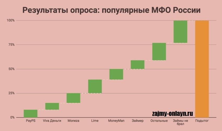 Фото Статистика_Популярные МФО России