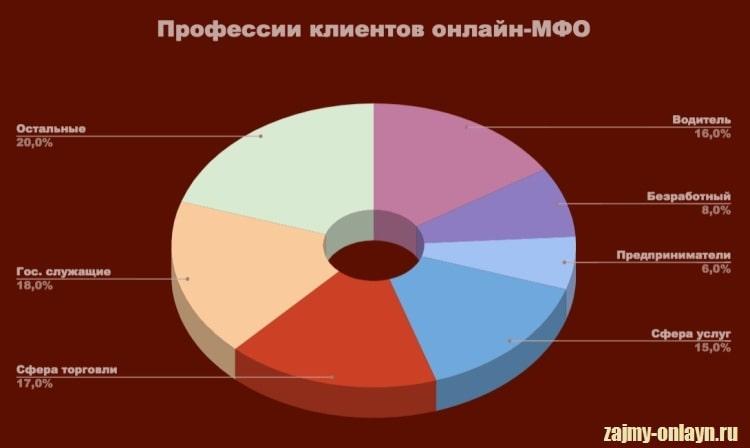Изображение Диаграмма_Профессии клиентов МФО