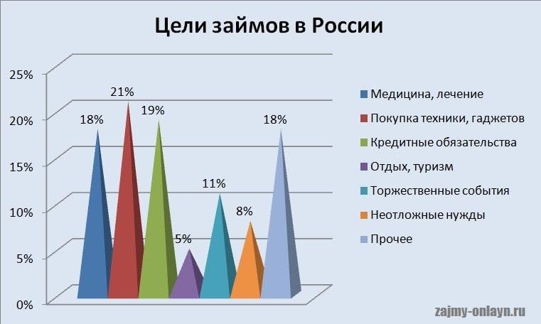 Картинка График_Цели займов в России