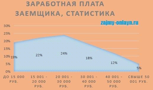 Картинка Статистика_Зароботная плата заемщиков МФО