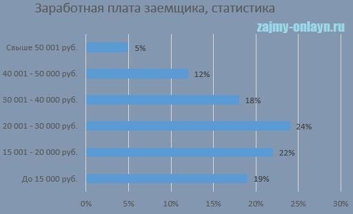 Фото Статистика_Зароботная плата заемщиков