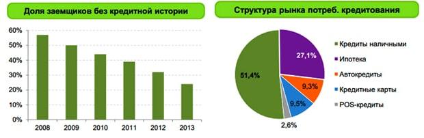 статистика по кредитам РФ 2019