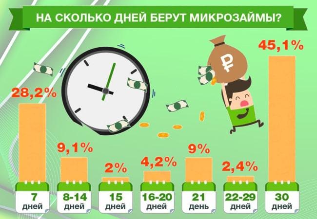 фото займы количество дней срок статистика