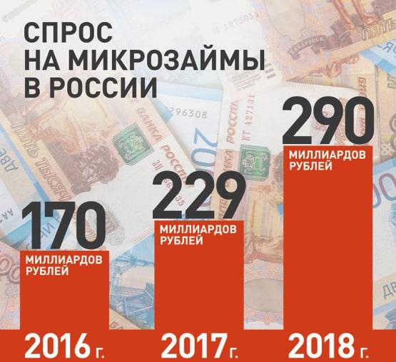 Количество и суммы выданных займов в России по годам